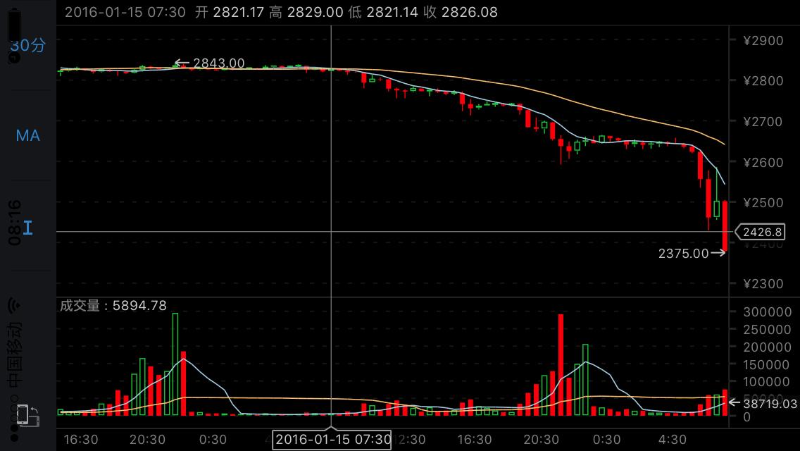 Reaktion der Börsen