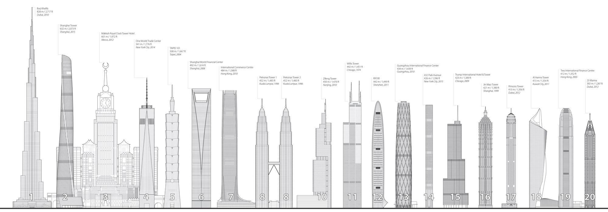 Vergleich der weltweit größten Hochhäuser inklusive dem Shanghai Tower
